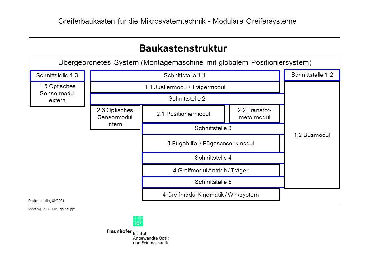 Baukastenstruktur Übergeordnetes System (Montagemaschine mit globalem Positioniersystem) Schnittstelle 1.3.