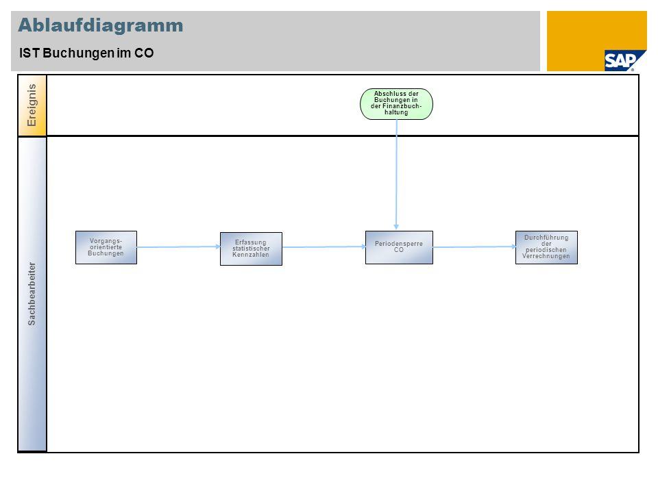 Ablaufdiagramm IST Buchungen im CO Ereignis Sachbearbeiter