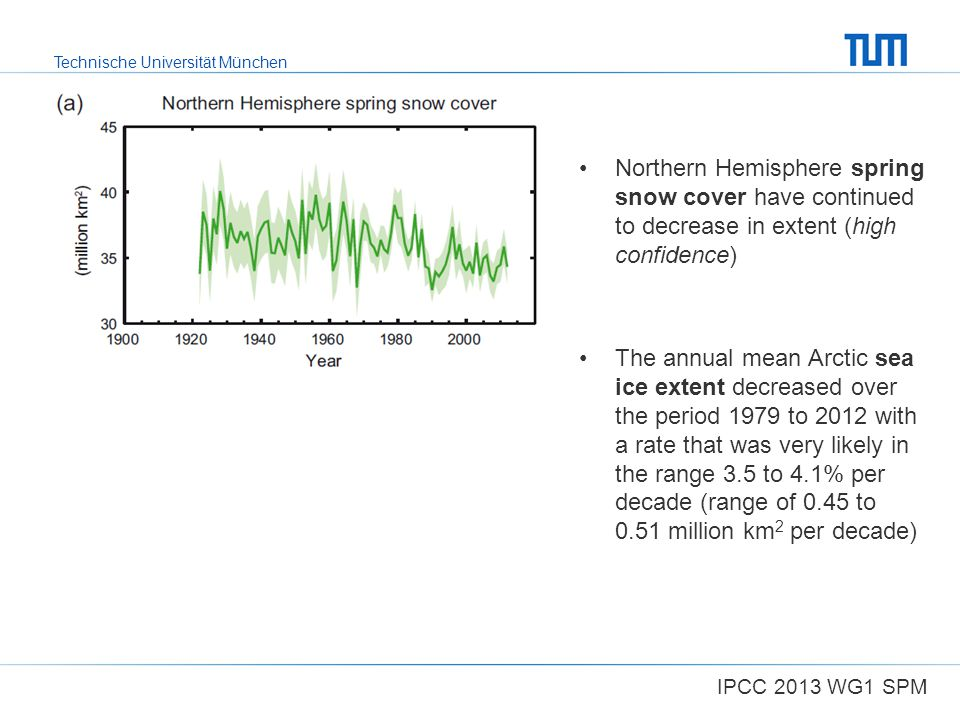 Northern Hemisphere spring snow cover have continued to decrease in extent (high confidence)