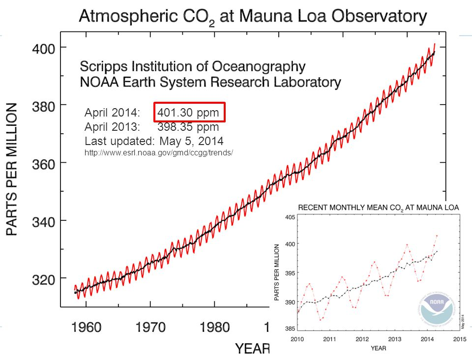 April 2014: 401.30 ppm April 2013: 398.35 ppm Last updated: May 5, 2014