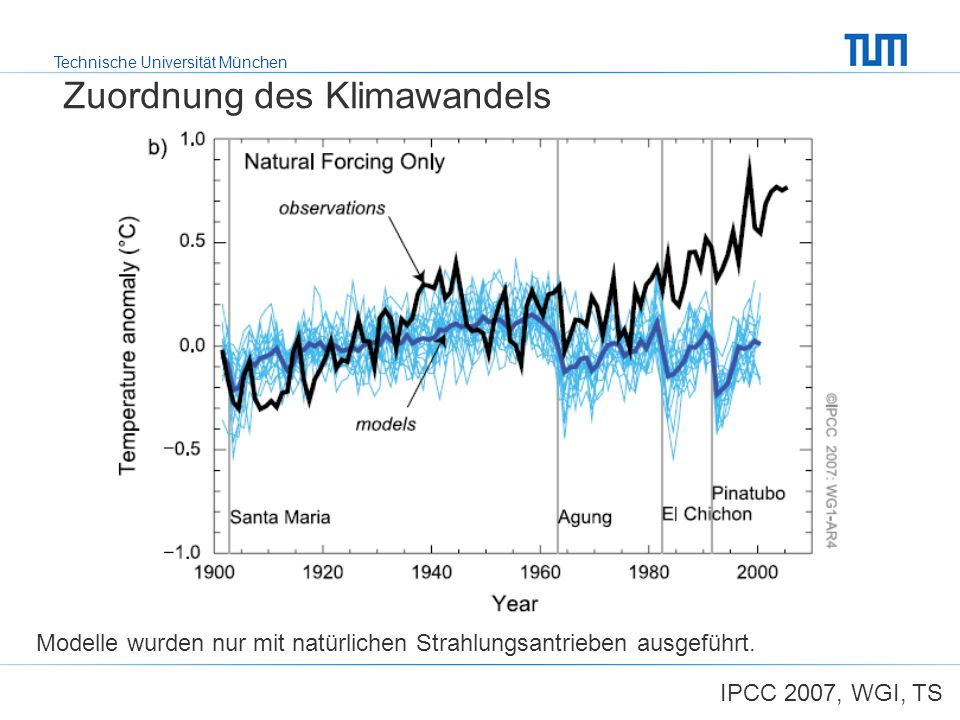 Zuordnung des Klimawandels