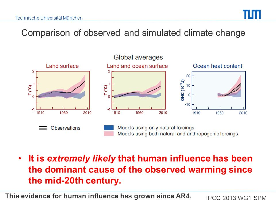 Comparison of observed and simulated climate change
