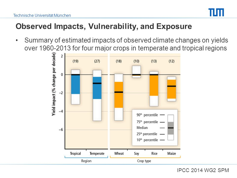 Observed Impacts, Vulnerability, and Exposure