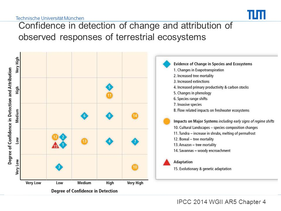 Confidence in detection of change and attribution of observed responses of terrestrial ecosystems