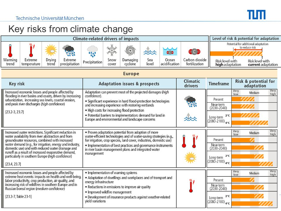 Key risks from climate change