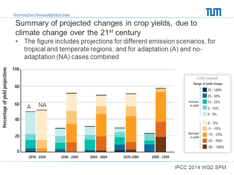 Summary of projected changes in crop yields, due to climate change over the 21st century