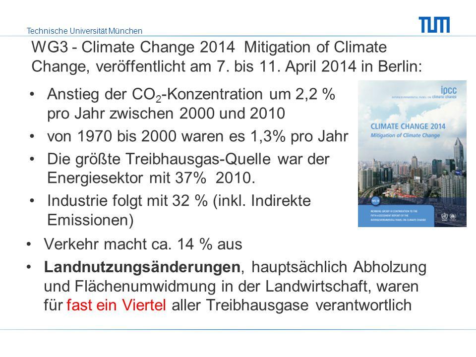 Anstieg der CO2-Konzentration um 2,2 % pro Jahr zwischen 2000 und 2010