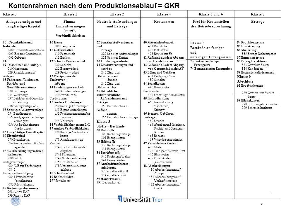 Kontenrahmen nach dem Produktionsablauf = GKR