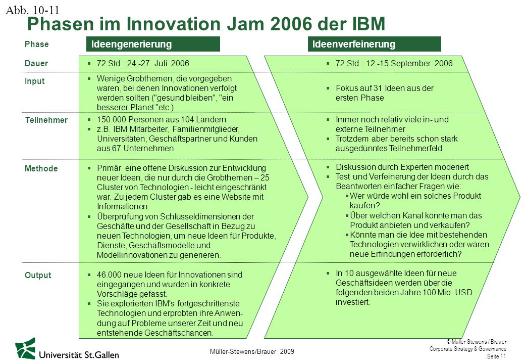 Phasen im Innovation Jam 2006 der IBM
