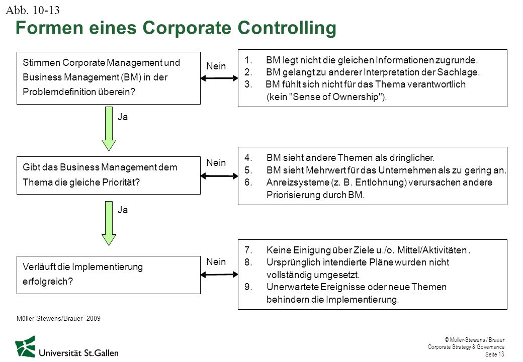 Formen eines Corporate Controlling