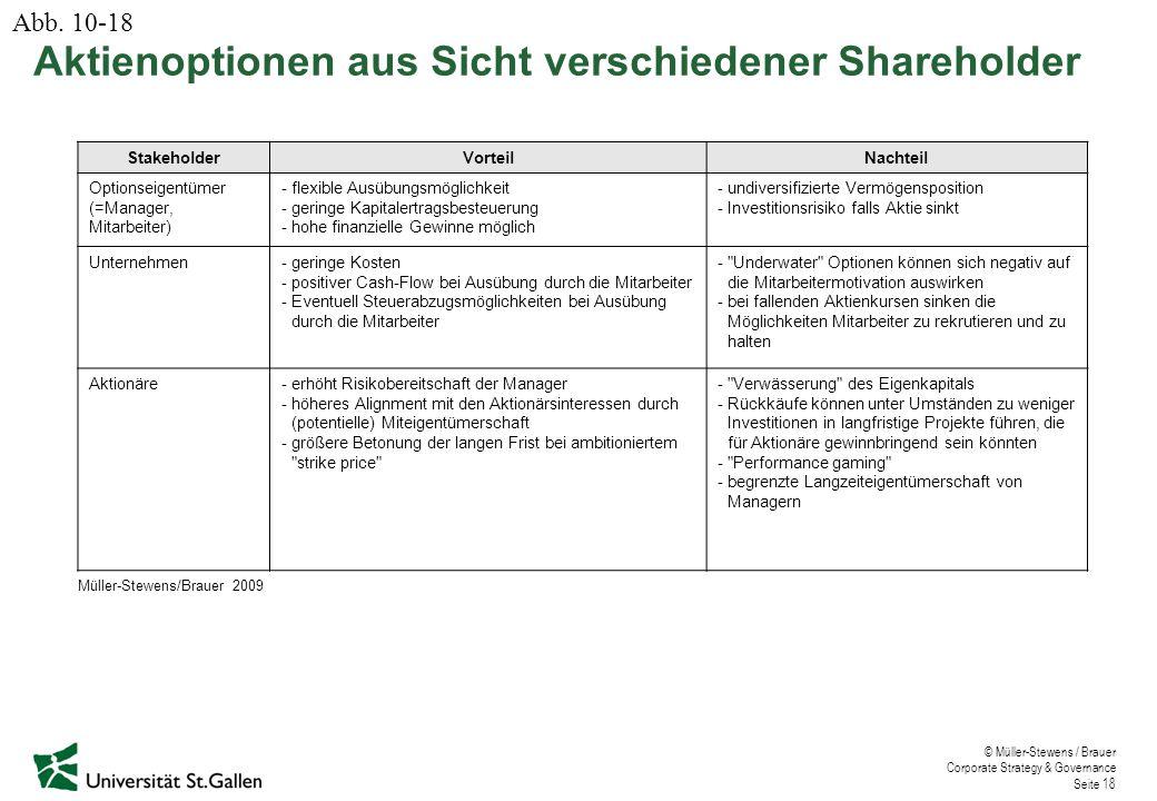 Aktienoptionen aus Sicht verschiedener Shareholder