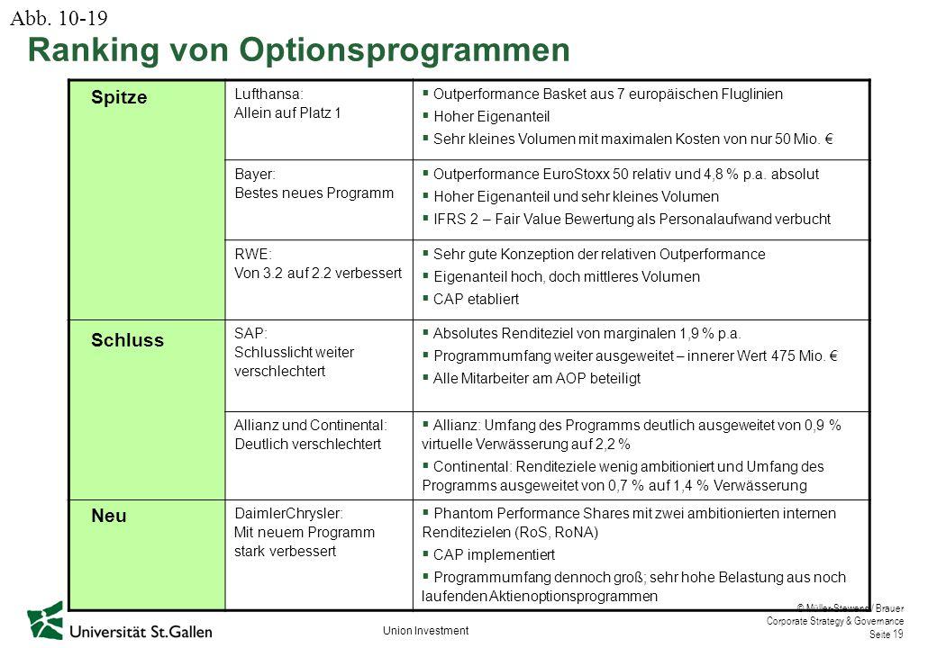 Ranking von Optionsprogrammen