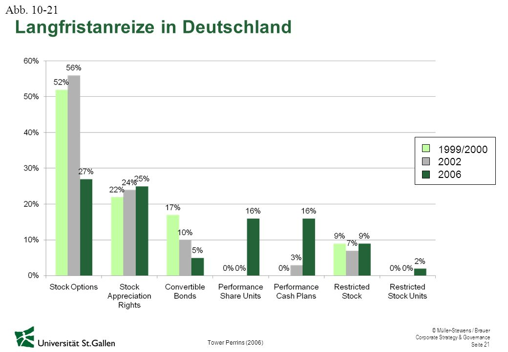 Langfristanreize in Deutschland