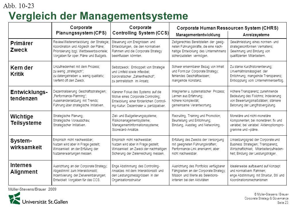 Vergleich der Managementsysteme