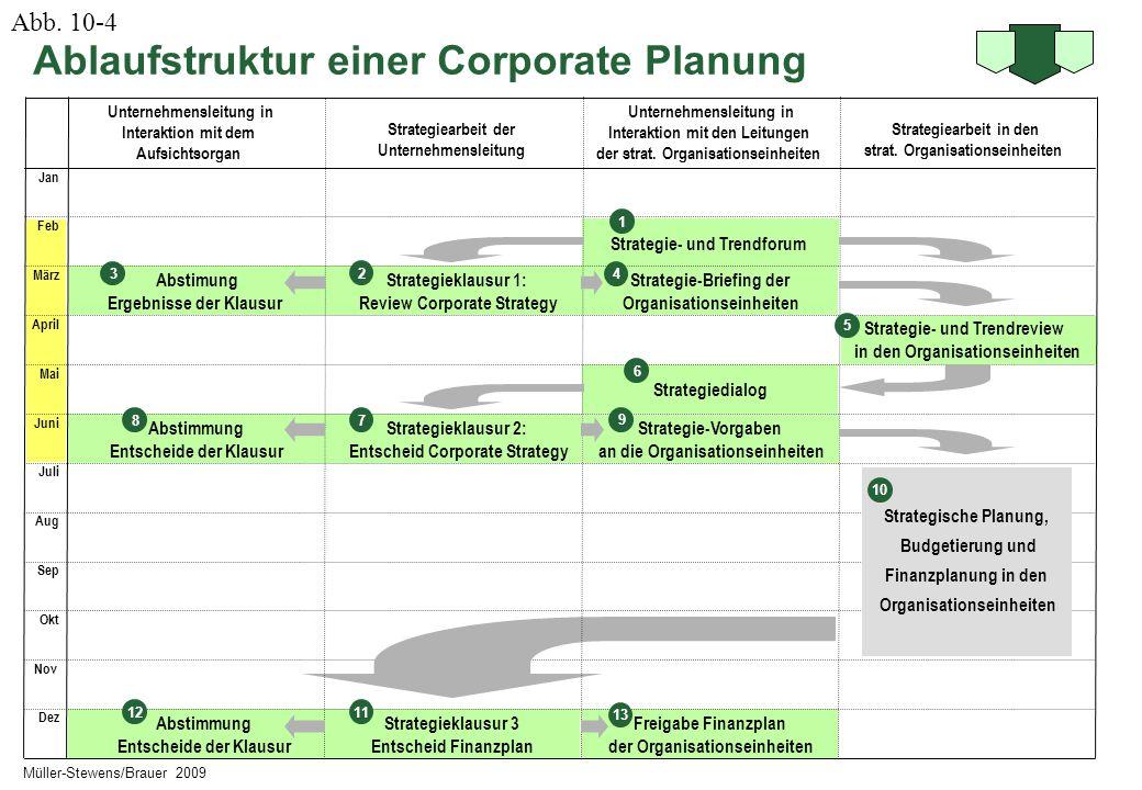 Ablaufstruktur einer Corporate Planung