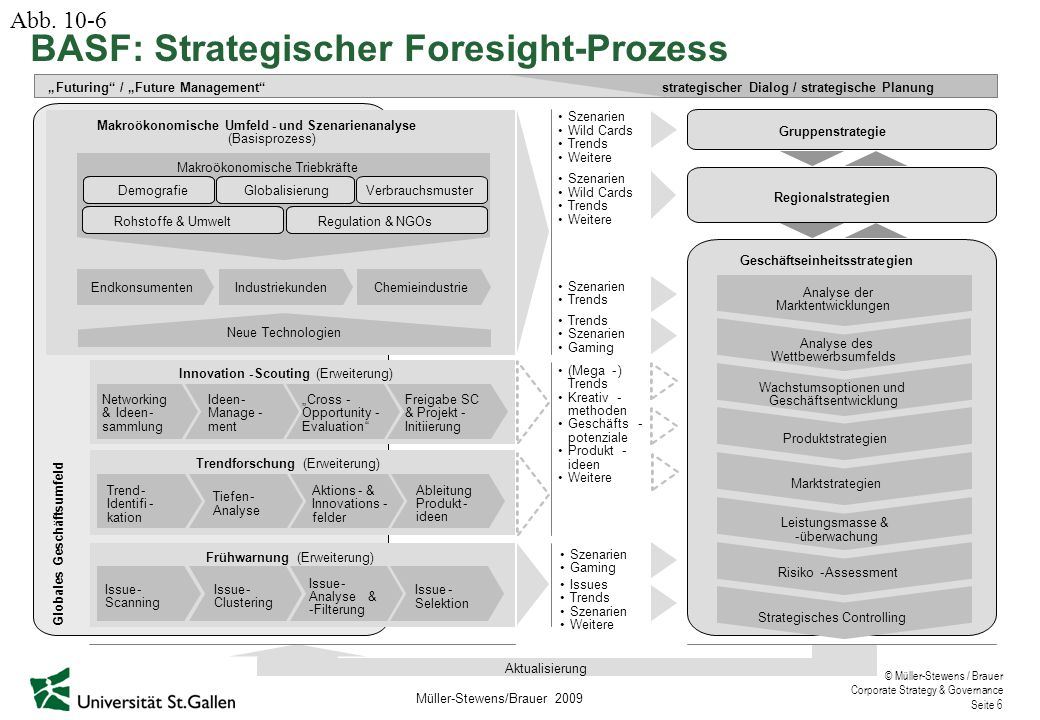 BASF: Strategischer Foresight-Prozess
