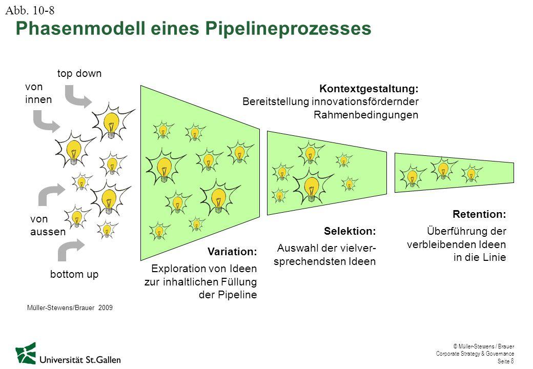 Phasenmodell eines Pipelineprozesses