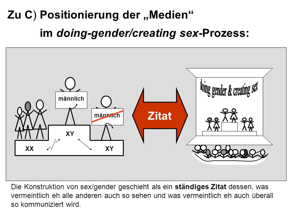 doing gender & creating sex