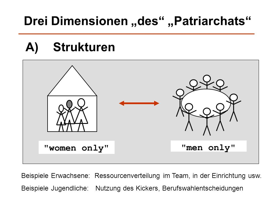 "Drei Dimensionen ""des ""Patriarchats"