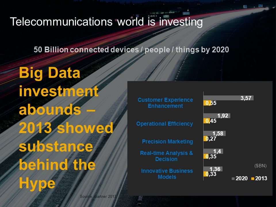 Telecommunications world is investing