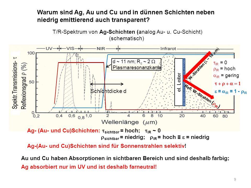 Warum sind Ag, Au und Cu und in dünnen Schichten neben niedrig emittierend auch transparent