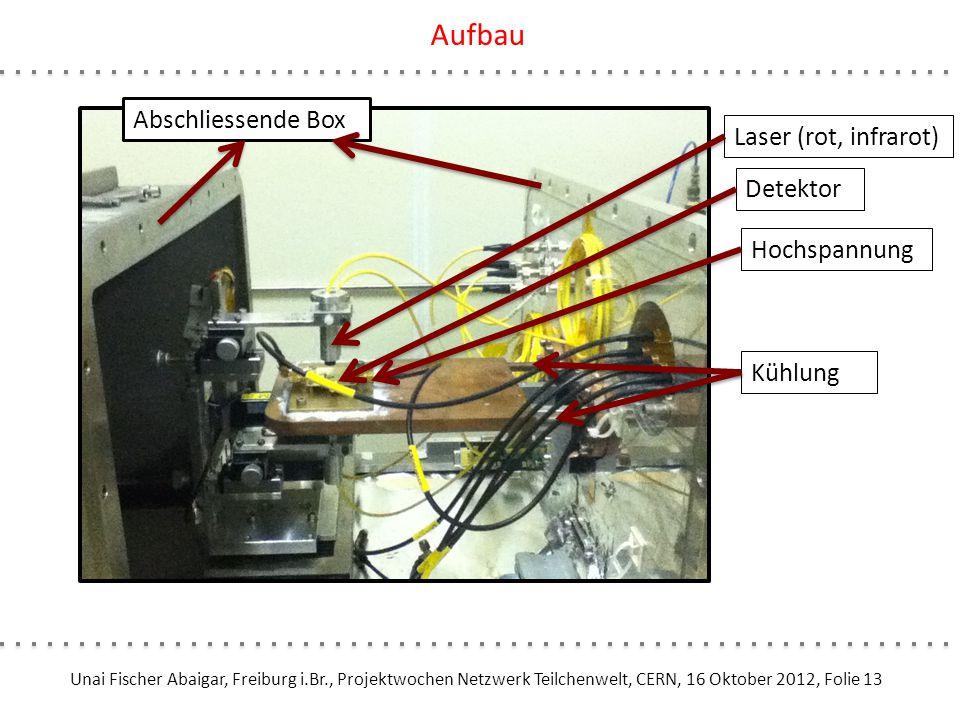 Aufbau Abschliessende Box Laser (rot, infrarot) Detektor Hochspannung