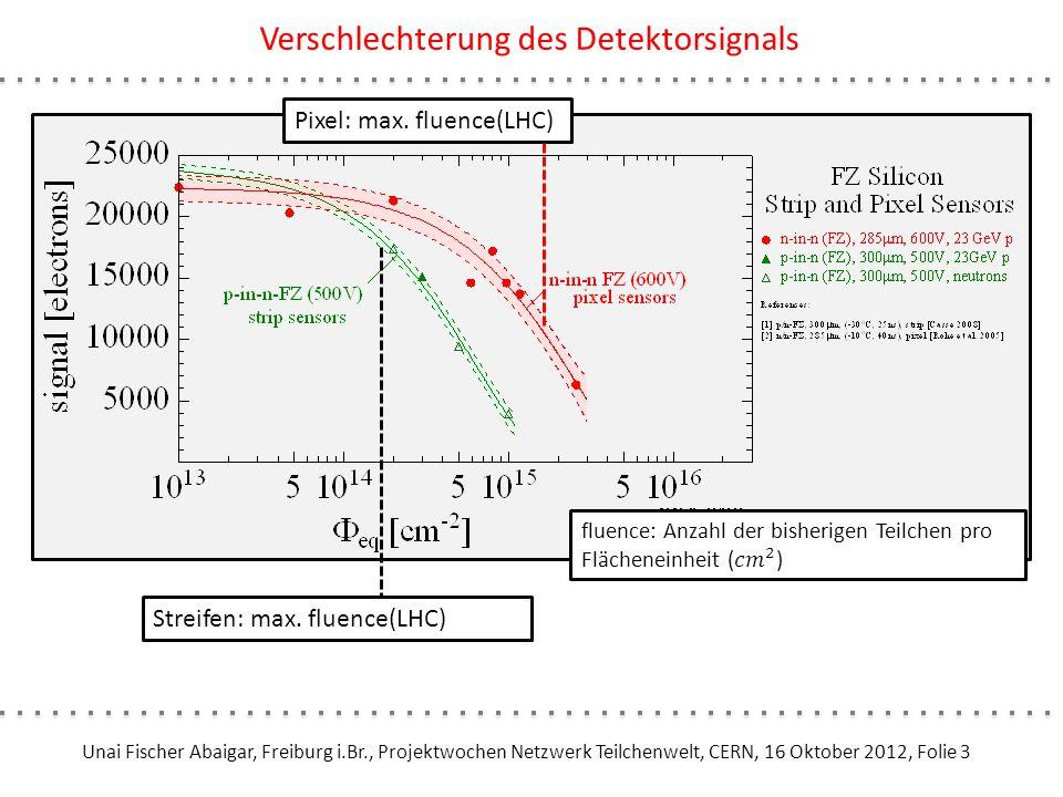 Verschlechterung des Detektorsignals: Luminositätsupgrade