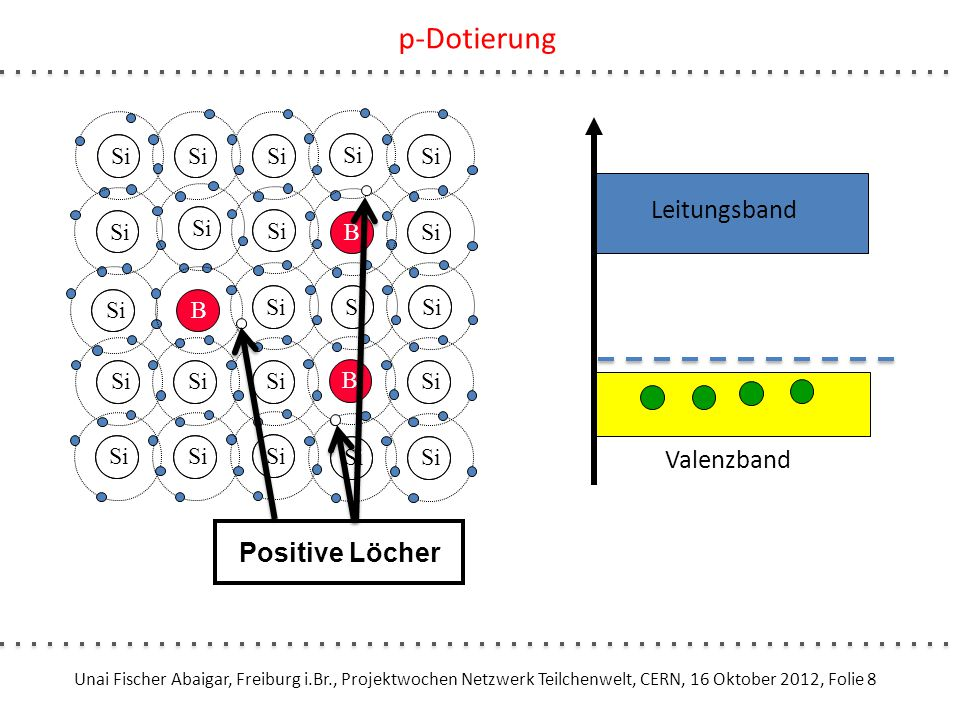 pn-Übergang Spannung.