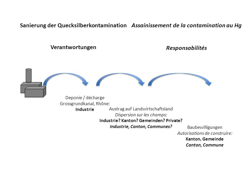 Sanierung der Quecksilberkontamination
