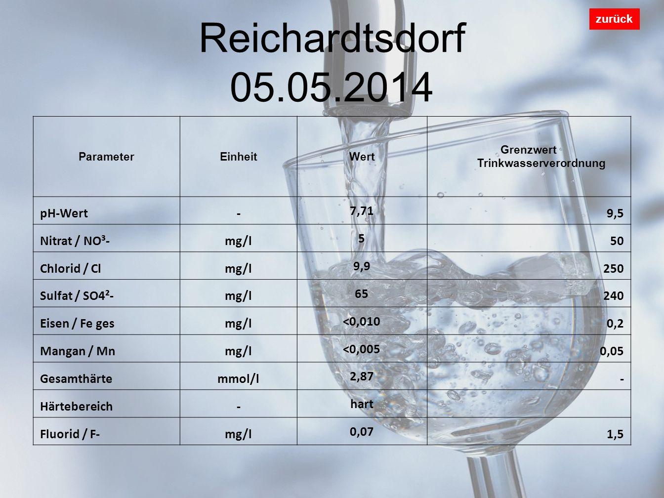 Grenzwert Trinkwasserverordnung