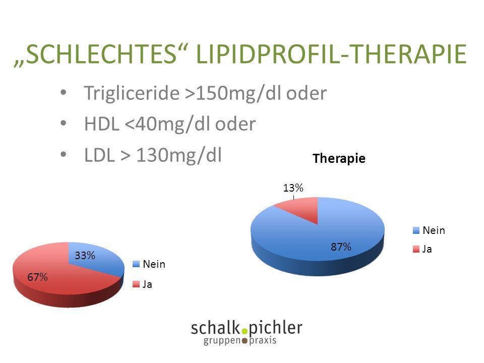 """SCHLECHTES LIPIDPROFIL-THERAPIE"