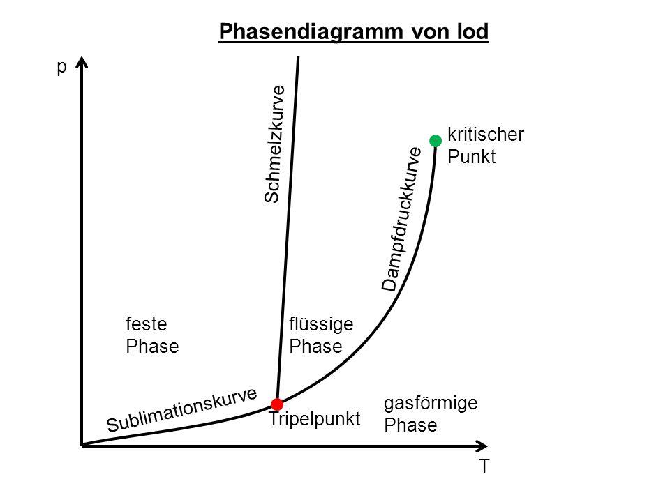 Phasendiagramm von Iod