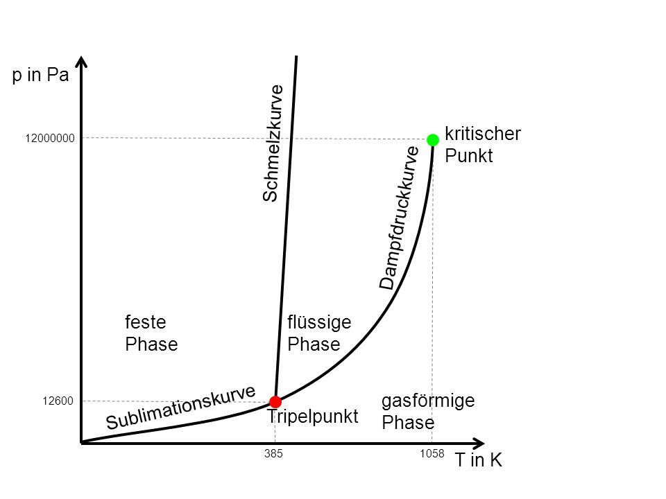 p in Pa T in K feste Phase flüssige Phase gasförmige Phase