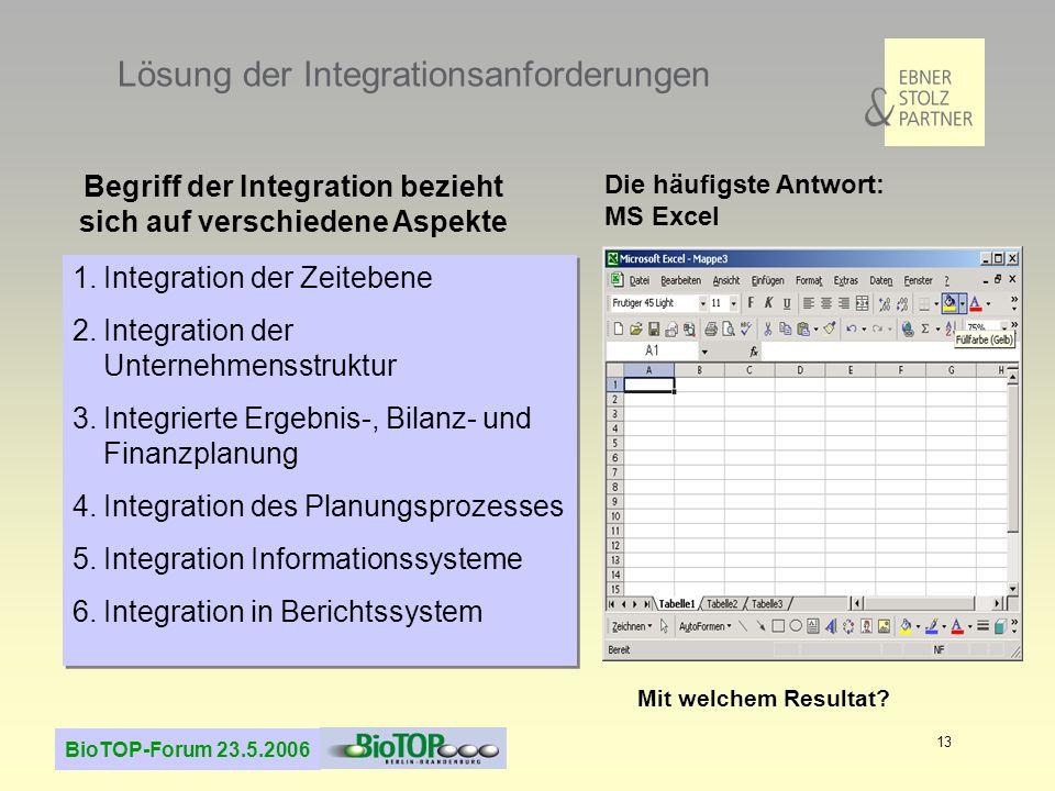 Lösung der Integrationsanforderungen