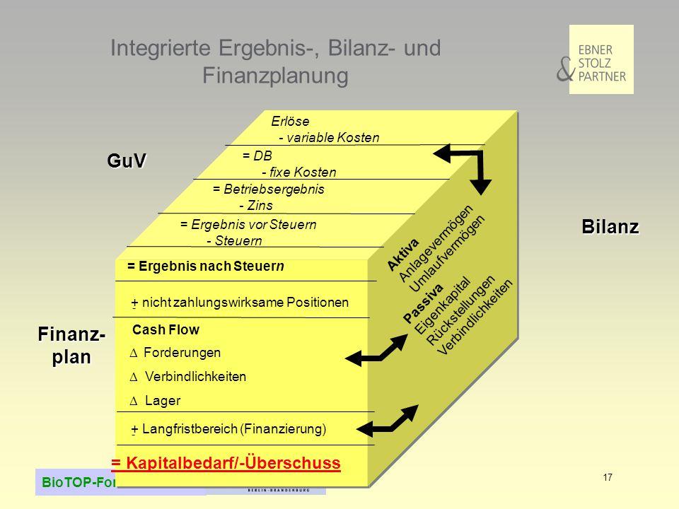 Integrierte Ergebnis-, Bilanz- und Finanzplanung