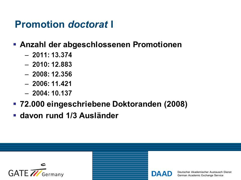 Promotion doctorat I Anzahl der abgeschlossenen Promotionen