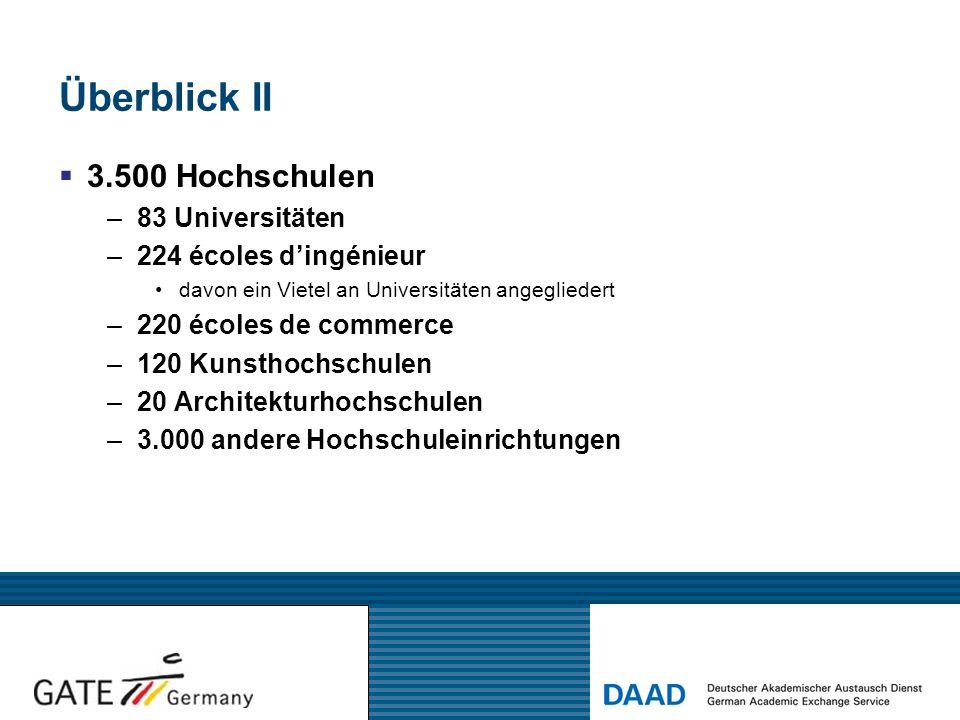 Überblick II 3.500 Hochschulen 83 Universitäten 224 écoles d'ingénieur