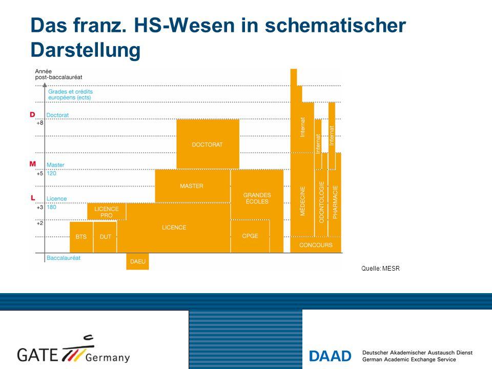 Das franz. HS-Wesen in schematischer Darstellung