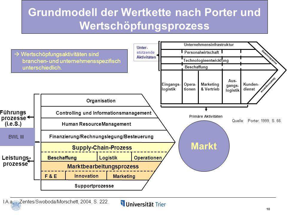 Grundmodell der Wertkette nach Porter und Wertschöpfungsprozess