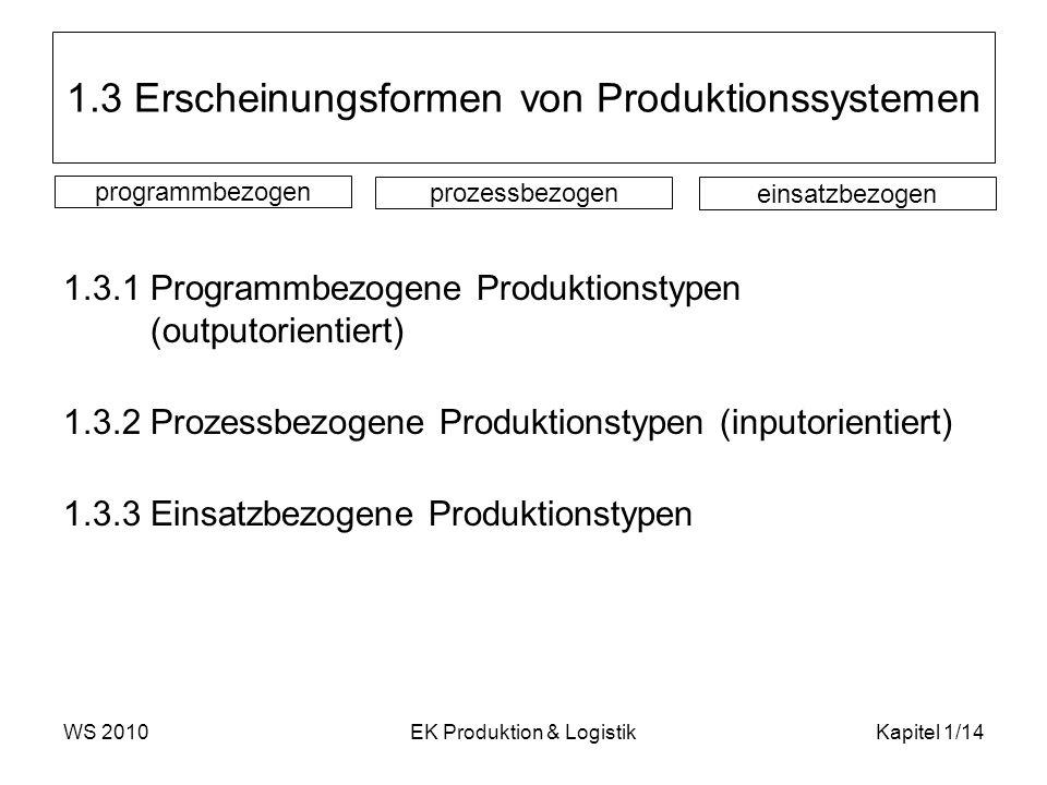 1.3 Erscheinungsformen von Produktionssystemen