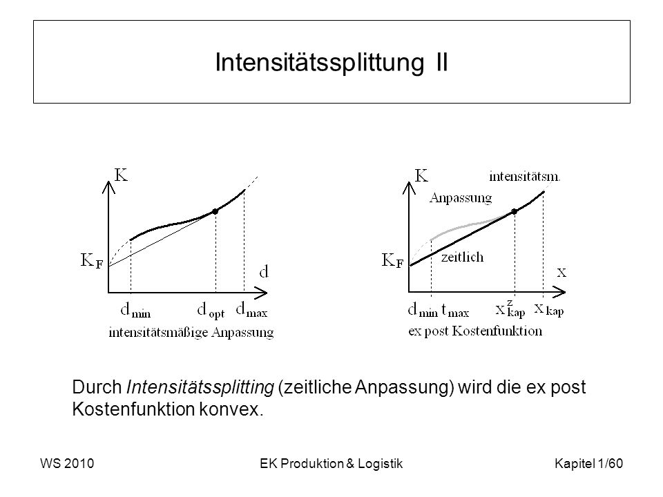 Intensitätssplittung II