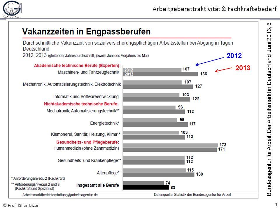 2012 2013 Bundesagentur für Arbeit: Der Arbeitsmarkt in Deutschland, Juni 2013, 6