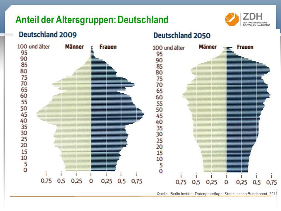 Anteil der Altersgruppen: Deutschland