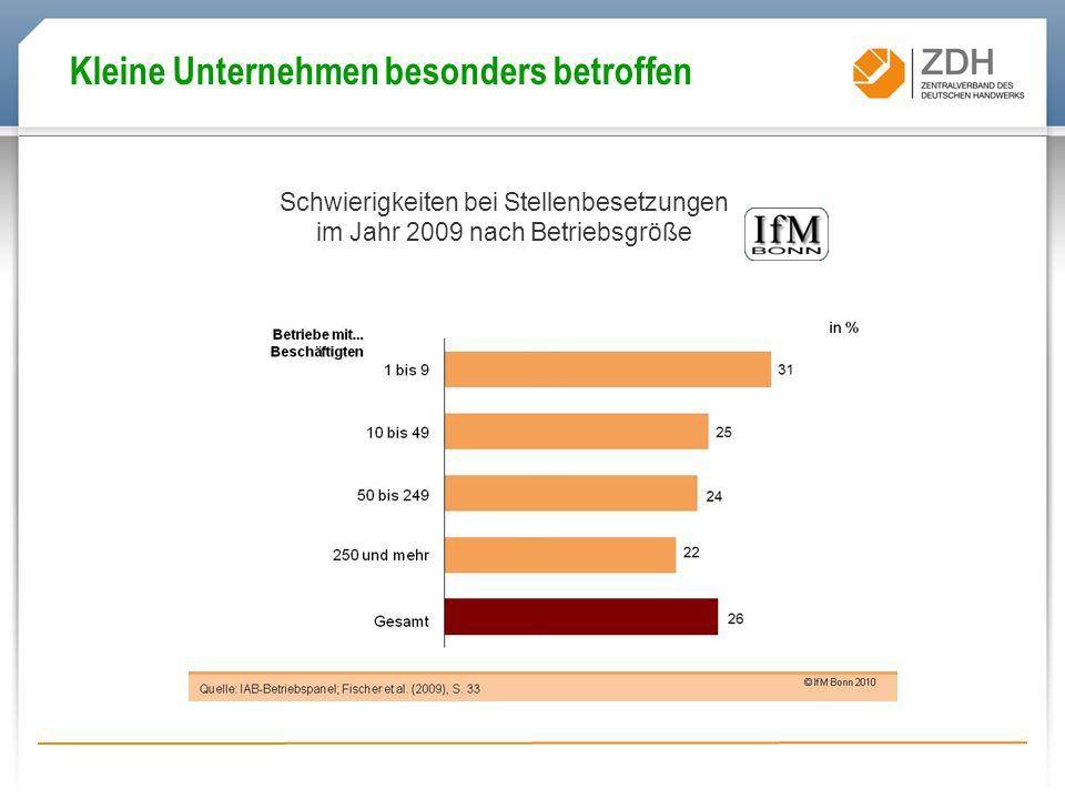 Schwierigkeiten bei Stellenbesetzungen im Jahr 2009 nach Betriebsgröße