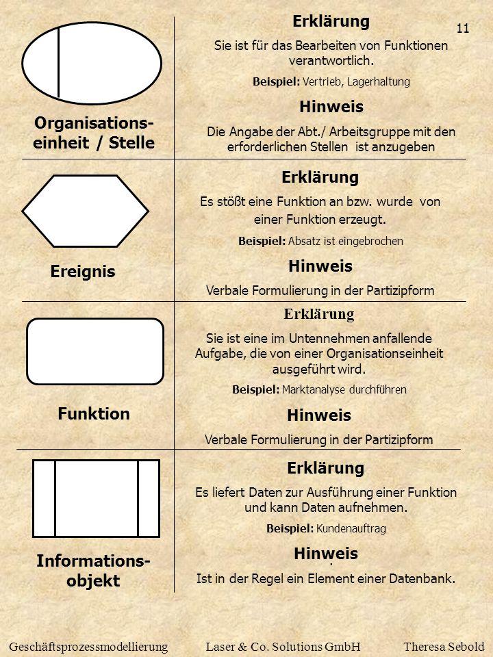 Organisations-einheit / Stelle