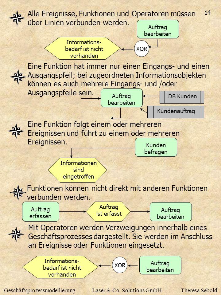 Alle Ereignisse, Funktionen und Operatoren müssen über Linien verbunden werden.