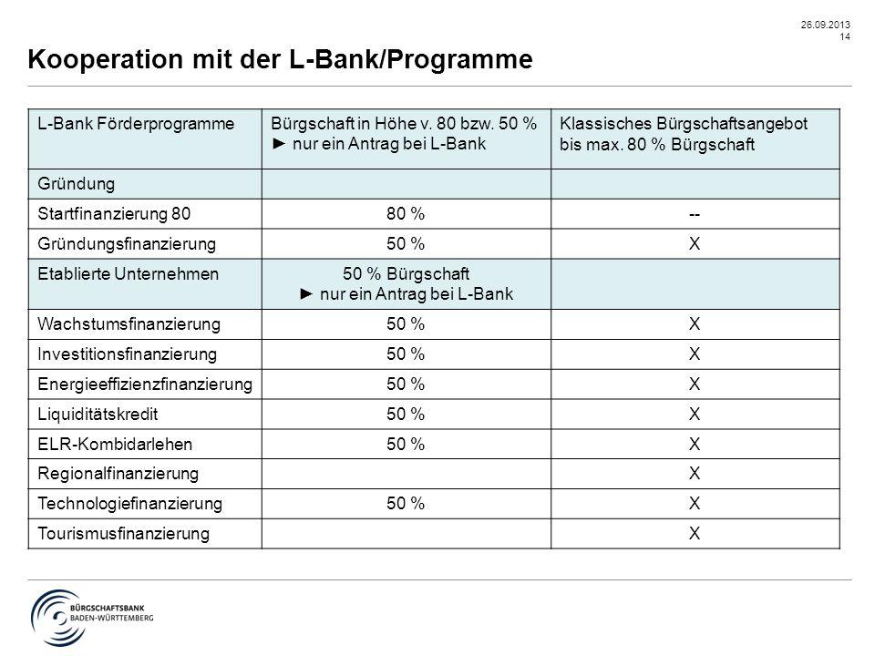Kooperation mit der L-Bank/Programme
