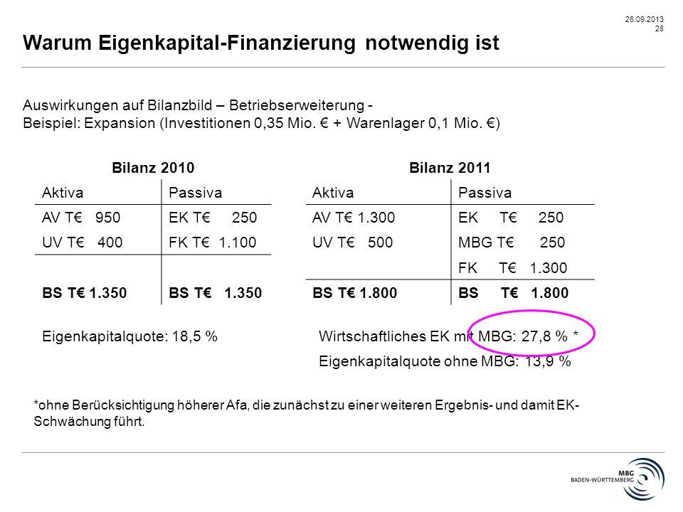Warum Eigenkapital-Finanzierung notwendig ist