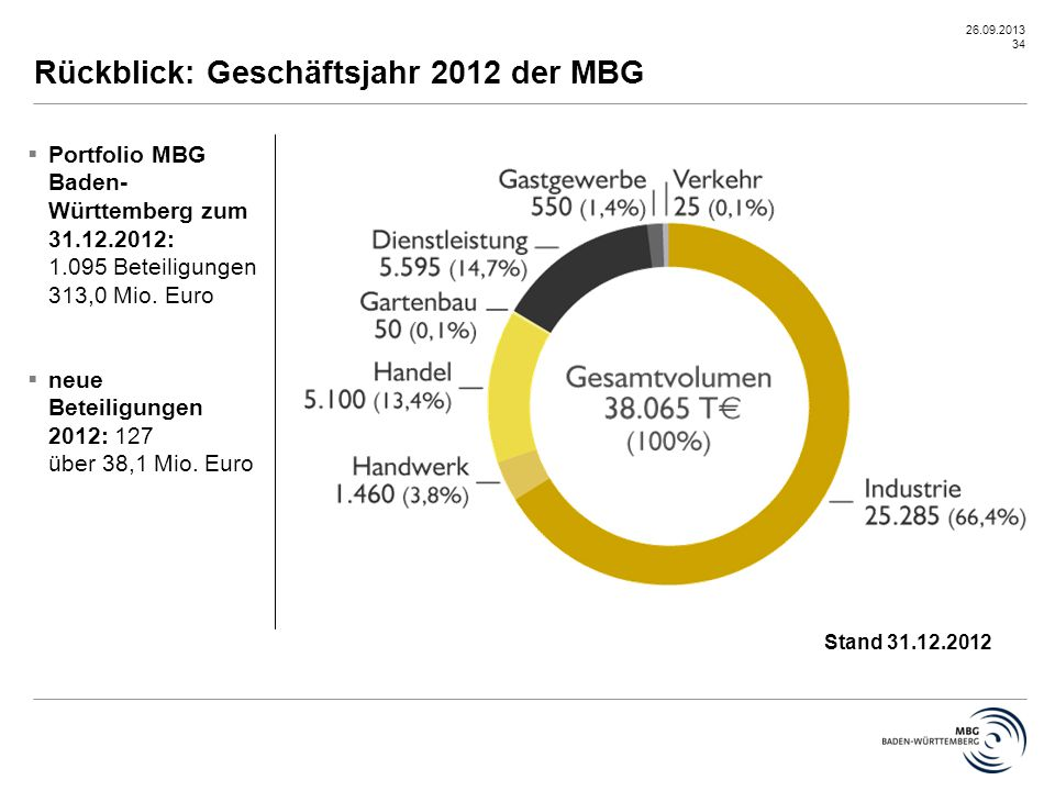 Rückblick: Geschäftsjahr 2012 der MBG
