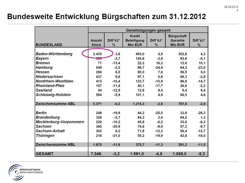 Bundesweite Entwicklung Bürgschaften zum 31.12.2012